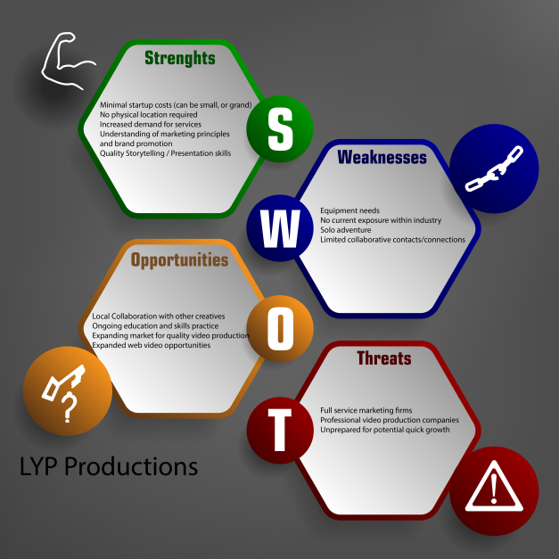 SWOT_analysis LYP Productions