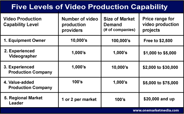 video-production-levels7